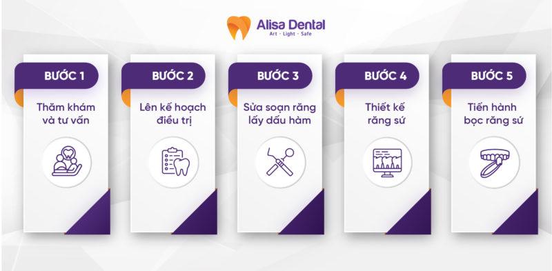 """""""Khám phá"""" các bước bọc răng sứ an toàn tại Alisa Dental 4"""